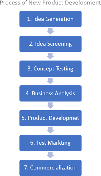 Product development stage